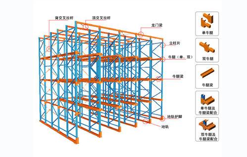 贯通货架的应用及结构特点